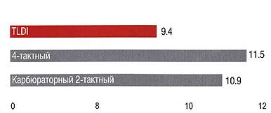 Tohatsu 90 TLDI - график набор скорости