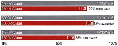 Экономия топлива мотором Tohatsu 90 TLDI