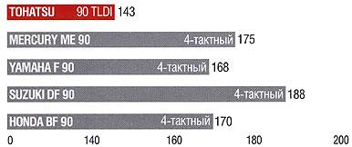 сравнение веса лодочного мотора Tohatsu 90 TLDI