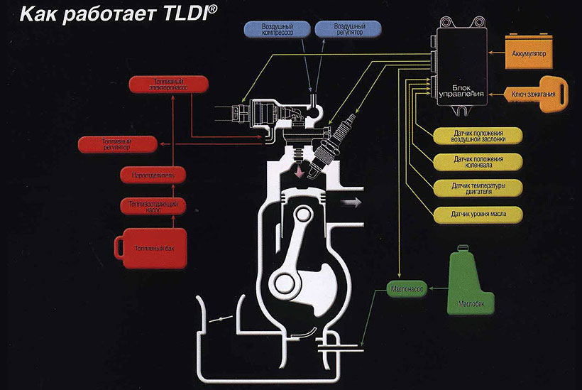 как работает технолония tldi